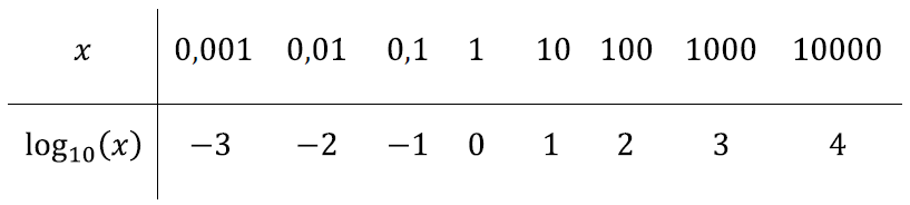 log27