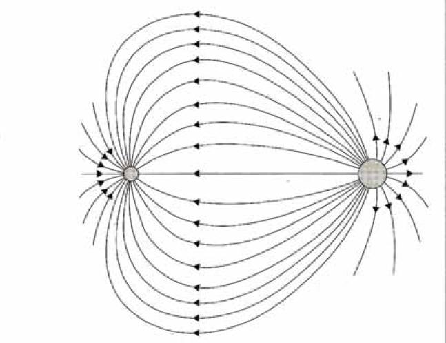 Eri suurusega laengute korral on jõujoonte tihedus suurema laengu läheduses suurem