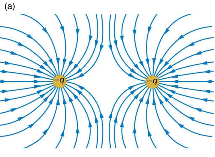 Negatiivse laengupaari elektrivälja jõujooned