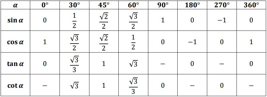 Trigonomeetriavalemid