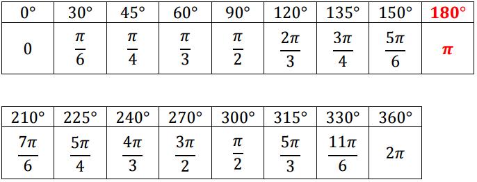 Trigonomeetrikraadid