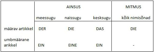 Saksa keelArtikkel