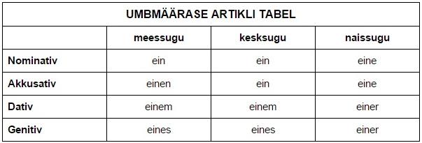 Saksa keelArtikkel1
