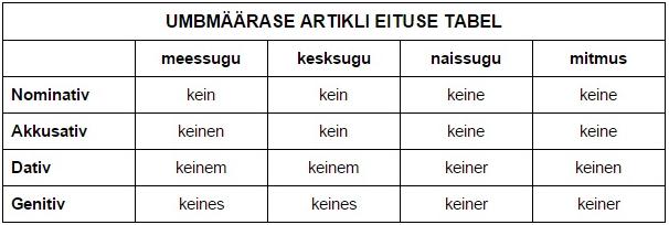 Saksa keelArtikkel2