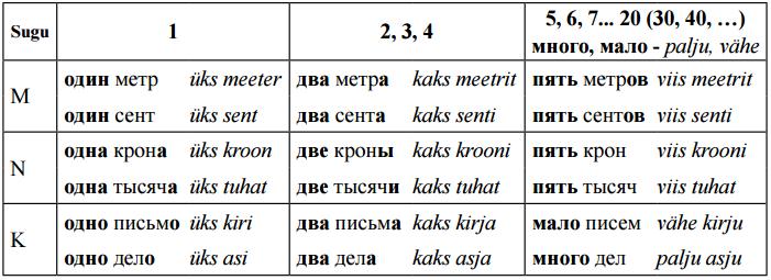 Vene keele grammatika